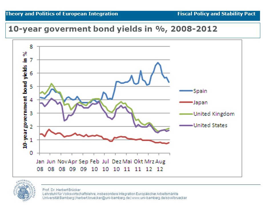 10-year goverment bond yields in %, 2008-2012