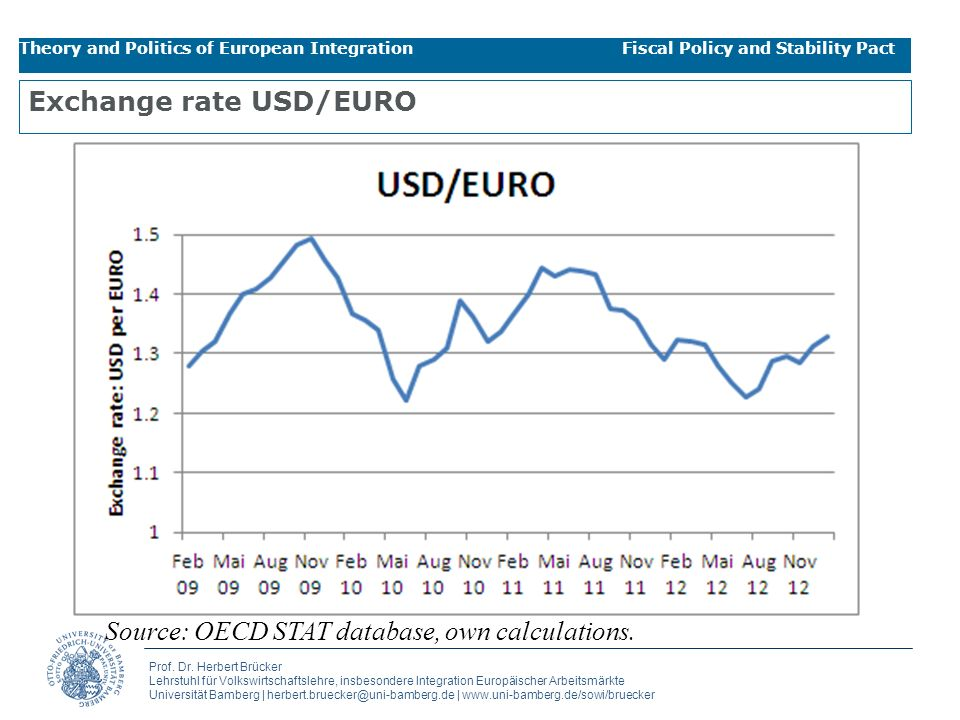 Exchange rate USD/EURO