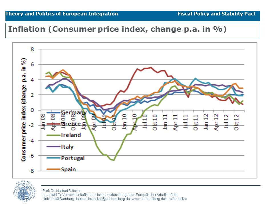 Inflation (Consumer price index, change p.a. in %)