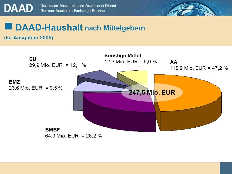 DAAD-Haushalt nach Mittelgebern (Ist-Ausgaben 2005)