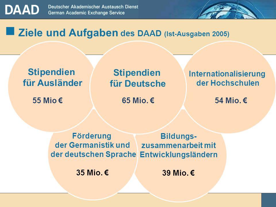 Ziele und Aufgaben des DAAD (Ist-Ausgaben 2005)