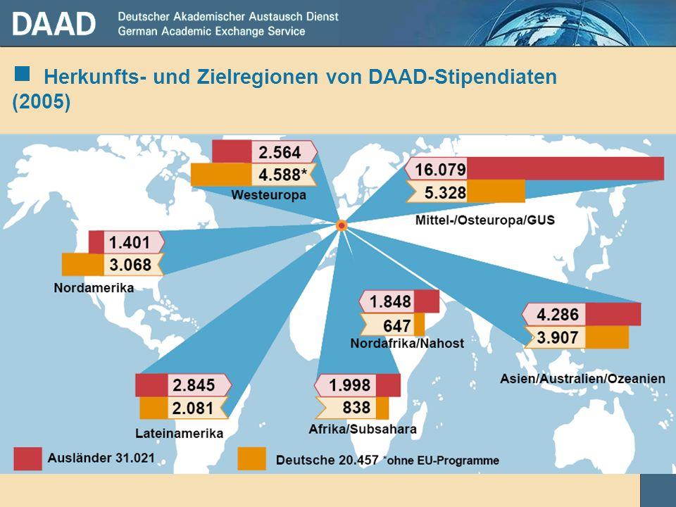 Herkunfts- und Zielregionen von DAAD-Stipendiaten (2005)