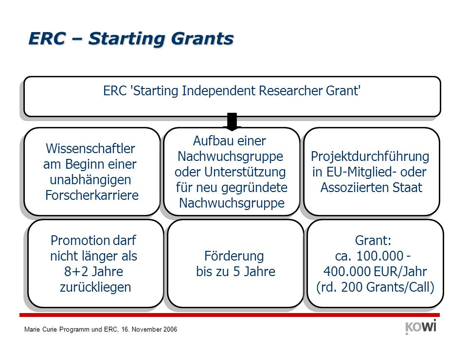 ERC Starting Independent Researcher Grant