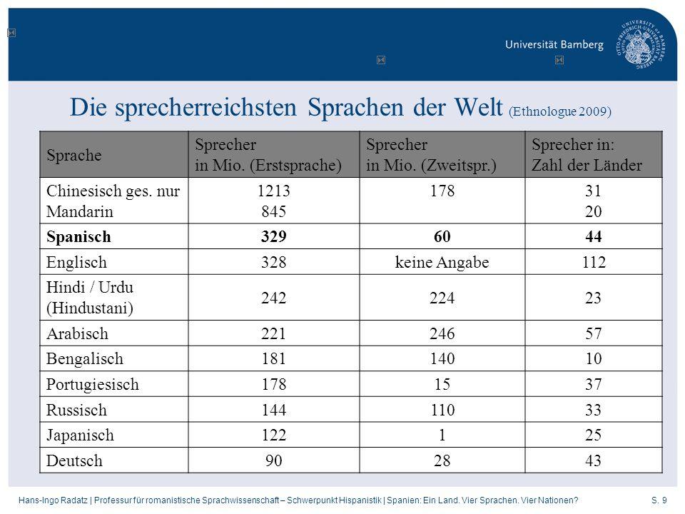 Die sprecherreichsten Sprachen der Welt (Ethnologue 2009)