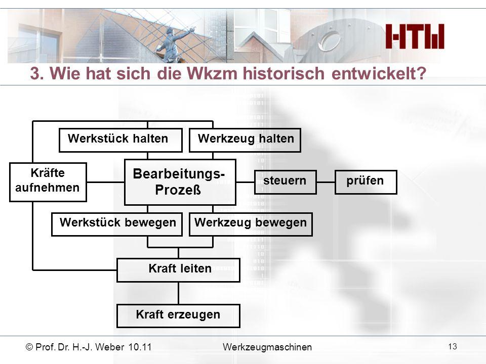 3. Wie hat sich die Wkzm historisch entwickelt