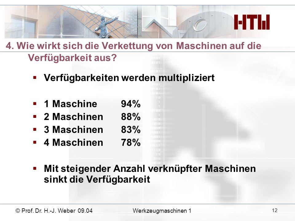 Verfügbarkeiten werden multipliziert 1 Maschine 94% 2 Maschinen 88%