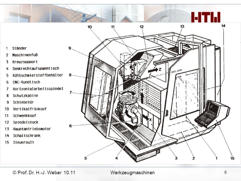 © Prof. Dr. H.-J. Weber 10.11 Werkzeugmaschinen