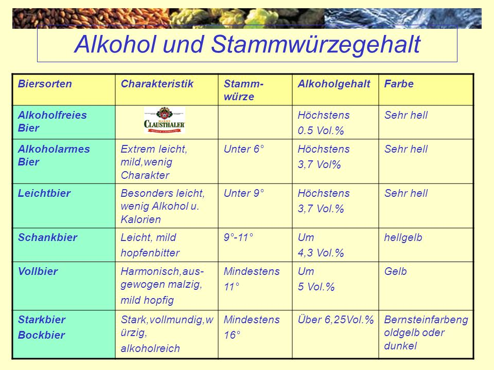 Alkohol und Stammwürzegehalt