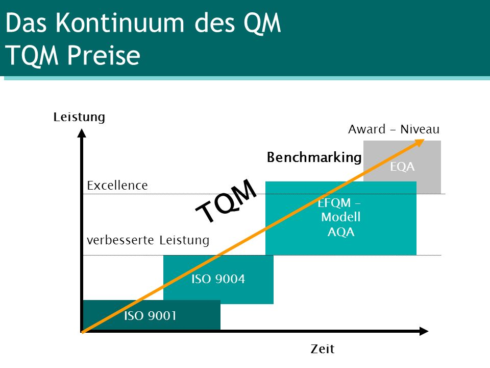 Das Kontinuum des QM TQM Preise