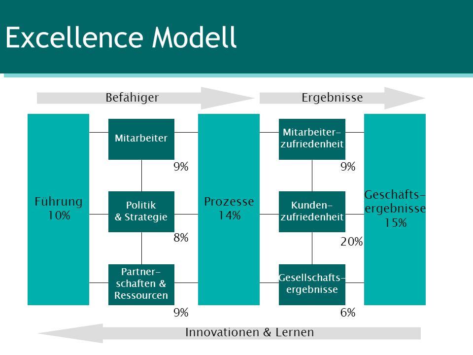 Excellence Modell Befähiger Ergebnisse Führung 10% Prozesse 14%