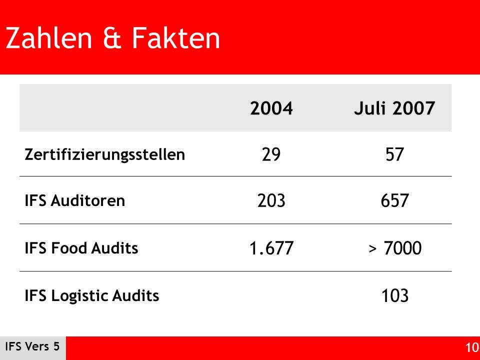 Zahlen & Fakten 2004 Juli 2007 29 57 203 657 1.677 > 7000 103