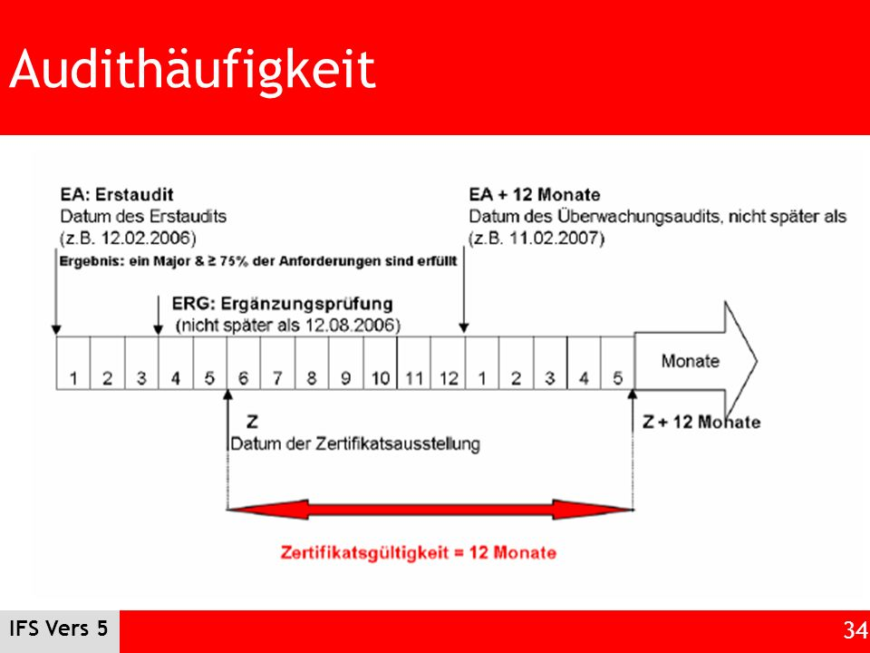 Audithäufigkeit IFS Vers 5