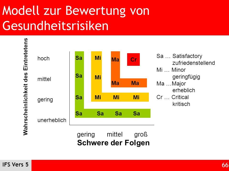 Modell zur Bewertung von Gesundheitsrisiken