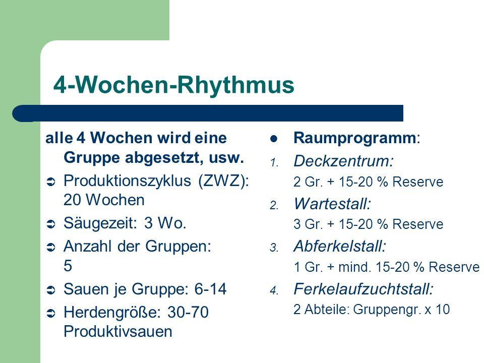 4-Wochen-Rhythmus alle 4 Wochen wird eine Gruppe abgesetzt, usw.