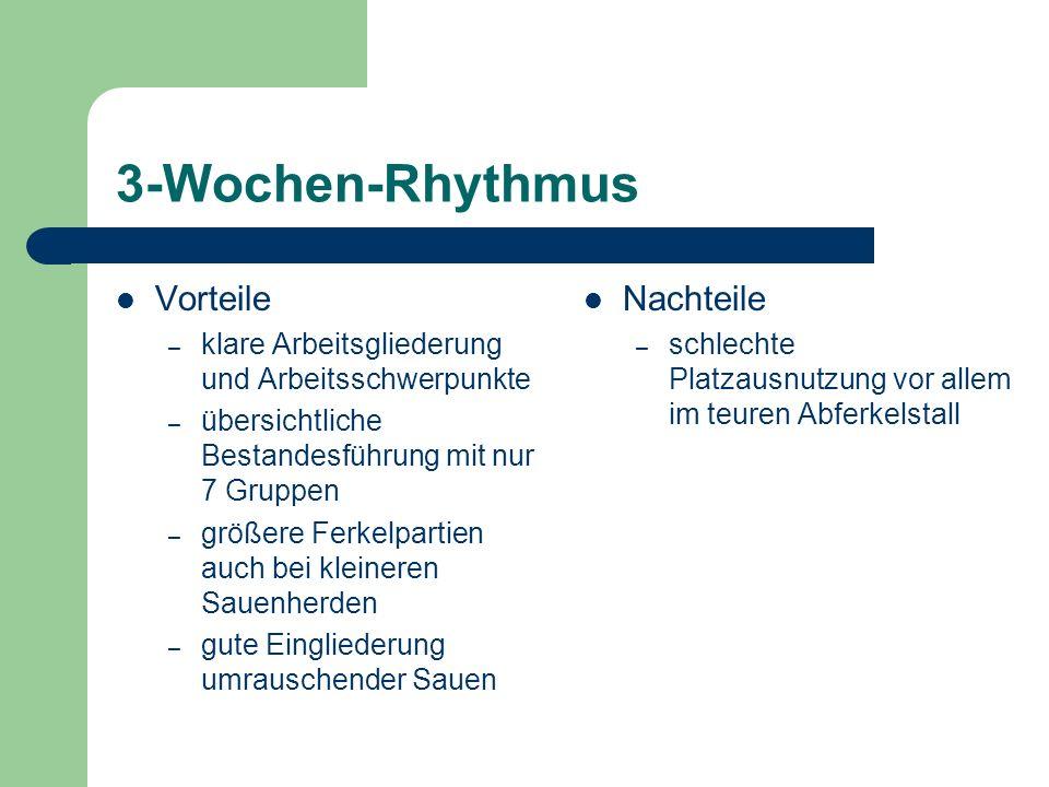 3-Wochen-Rhythmus Vorteile Nachteile