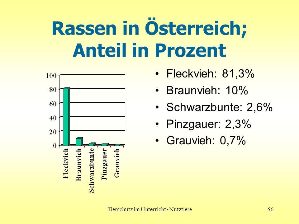 Rassen in Österreich; Anteil in Prozent