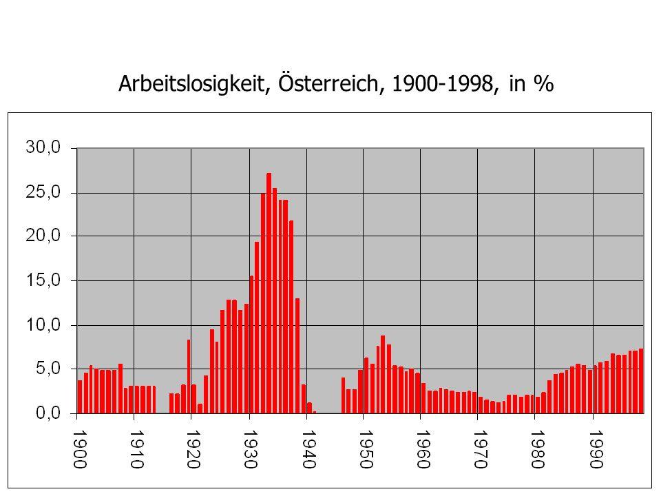 Arbeitslosigkeit, Österreich, 1900-1998, in %