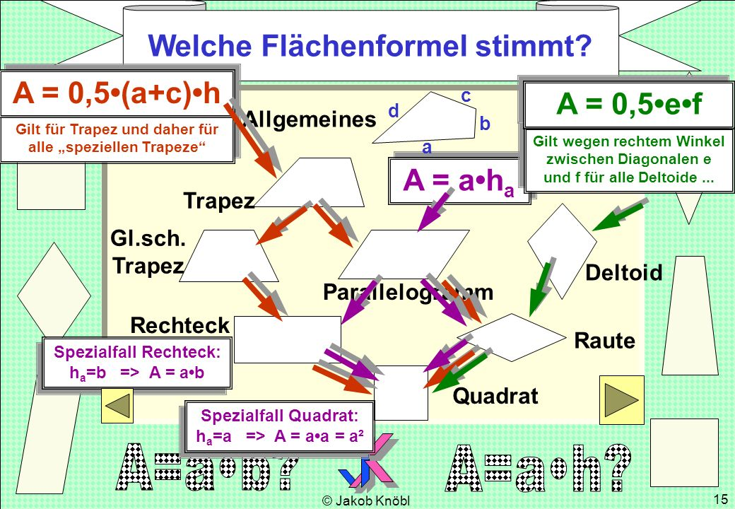 Welche Flächenformel stimmt A = 0,5•(a+c)•h A = 0,5•e•f A = a•ha