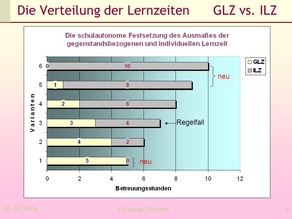Die Verteilung der Lernzeiten GLZ vs. ILZ