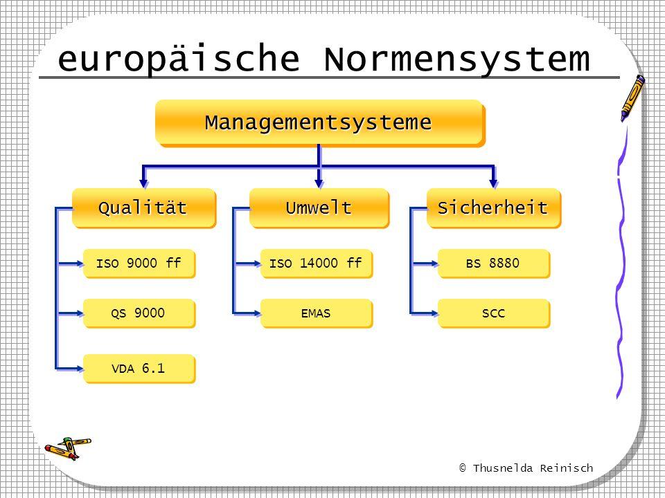europäische Normensystem