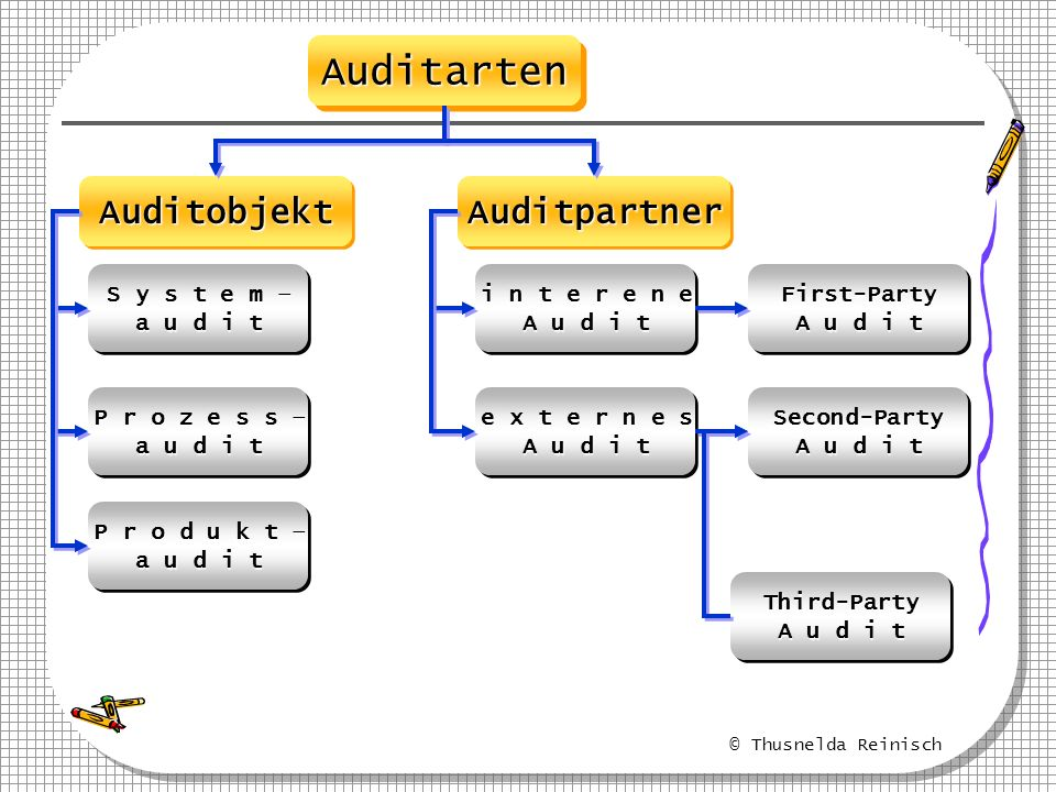 Auditarten Auditobjekt Auditpartner S y s t e m – a u d i t