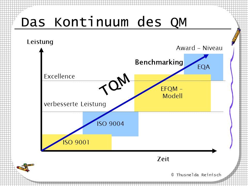 Das Kontinuum des QM TQM Benchmarking Leistung Award - Niveau EQA