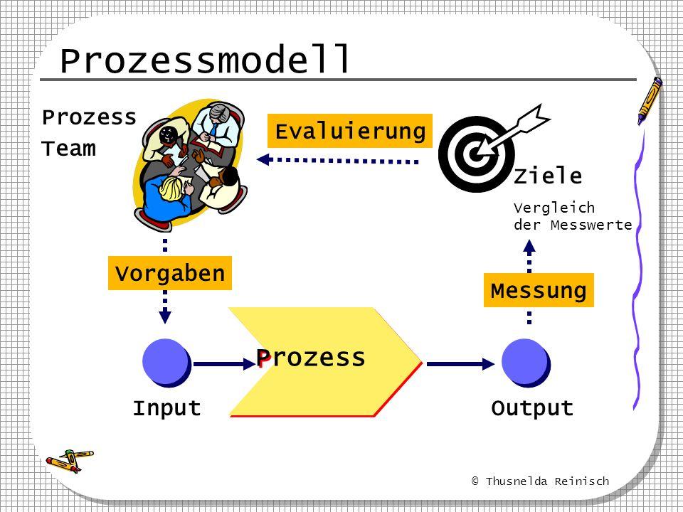 Prozessmodell Prozess Prozess Team Evaluierung Ziele Vorgaben Messung