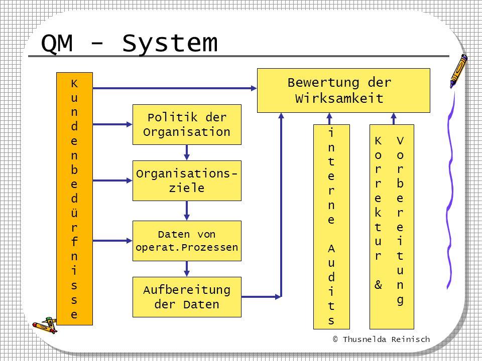 QM - System Bewertung der Wirksamkeit K u n d e Politik der