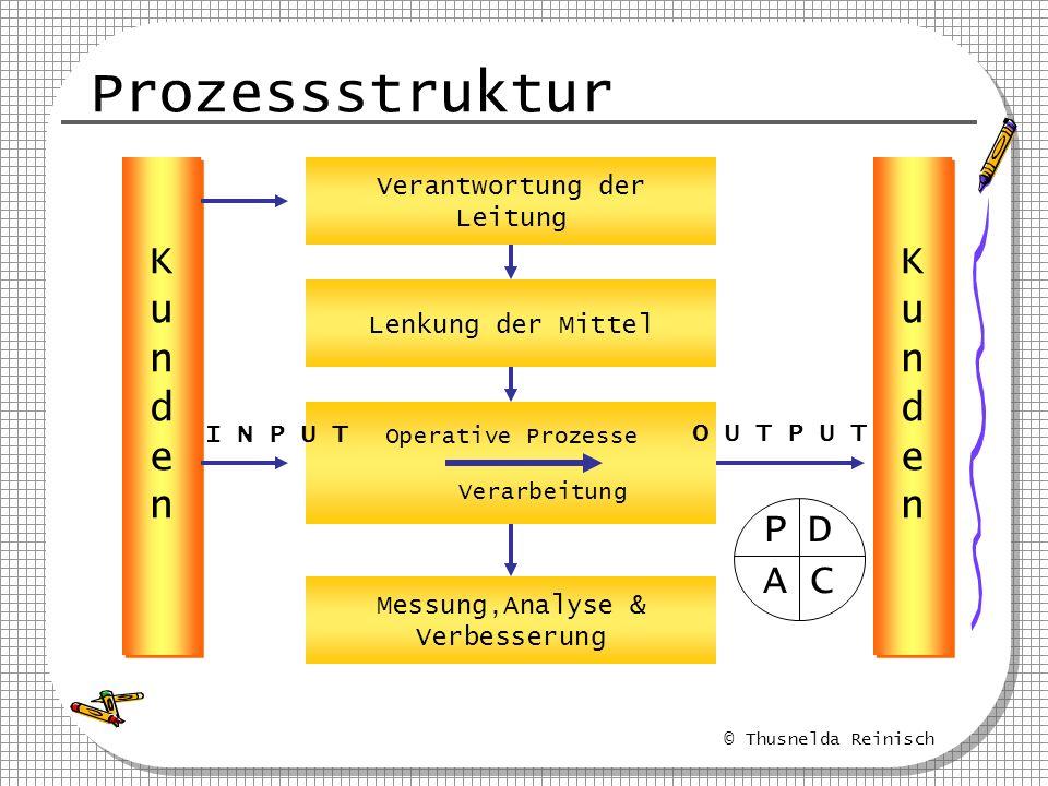 Prozessstruktur K u n d e K u n d e P D C A Verantwortung der Leitung