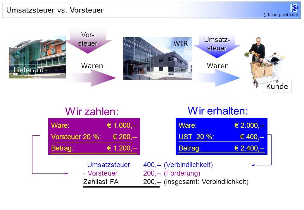 Wir erhalten: Wir zahlen: Umsatzsteuer vs. Vorsteuer Vor- steuer