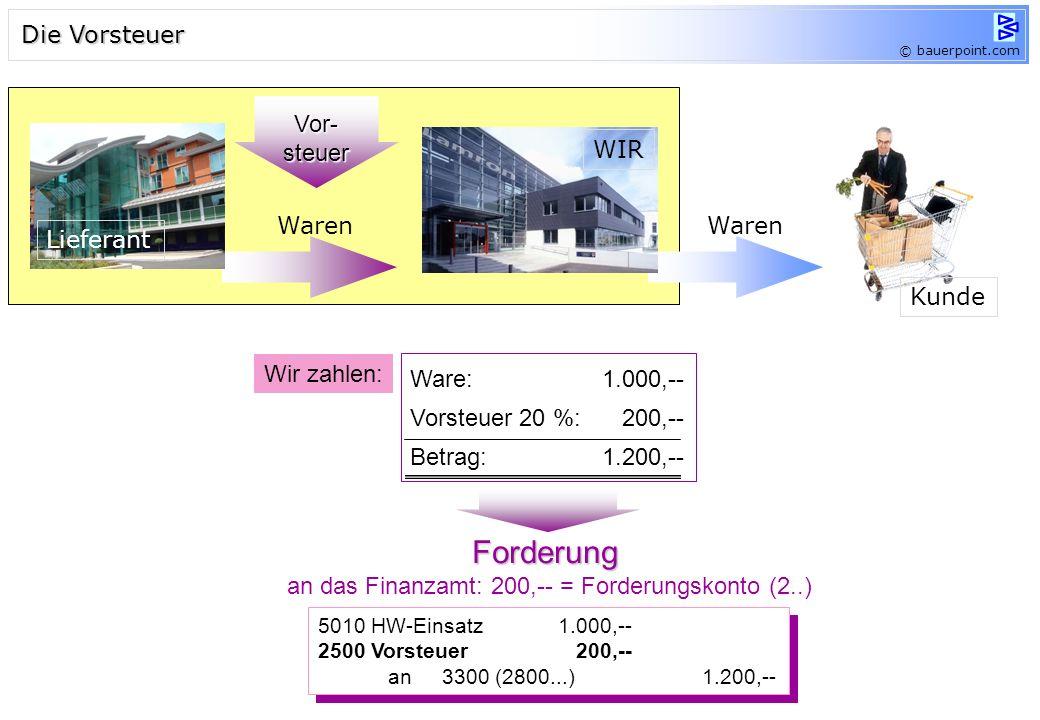 an das Finanzamt: 200,-- = Forderungskonto (2..)
