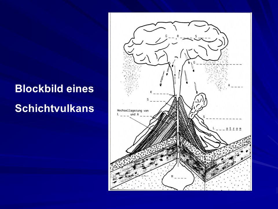 Blockbild eines Schichtvulkans