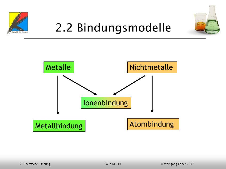 2.2 Bindungsmodelle Metalle Nichtmetalle Ionenbindung Atombindung