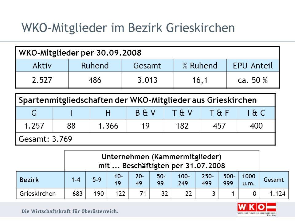 WKO-Mitglieder im Bezirk Grieskirchen
