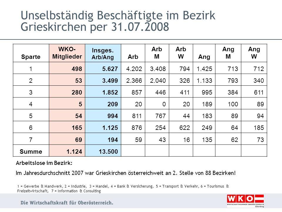 Unselbständig Beschäftigte im Bezirk Grieskirchen per 31.07.2008