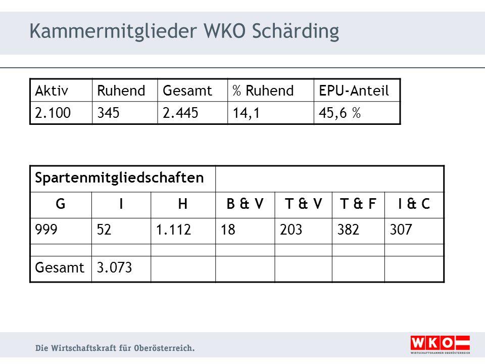 Kammermitglieder WKO Schärding