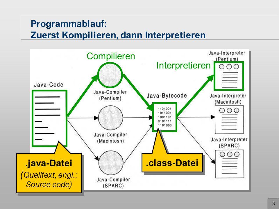Programmablauf: Zuerst Kompilieren, dann Interpretieren