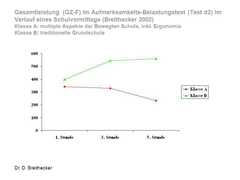 Gesamtleistung (GZ-F) im Aufmerksamkeits-Belastungstest (Test d2) im Verlauf eines Schulvormittags (Breithecker 2002) Klasse A: multiple Aspekte der Bewegten Schule, inkl. Ergonomie Klasse B: traditionelle Grundschule
