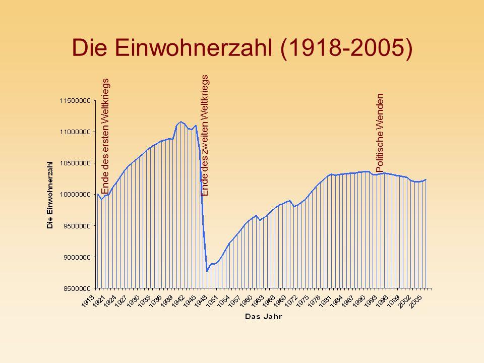 Die Einwohnerzahl (1918-2005) Ende des zweiten Weltkriegs