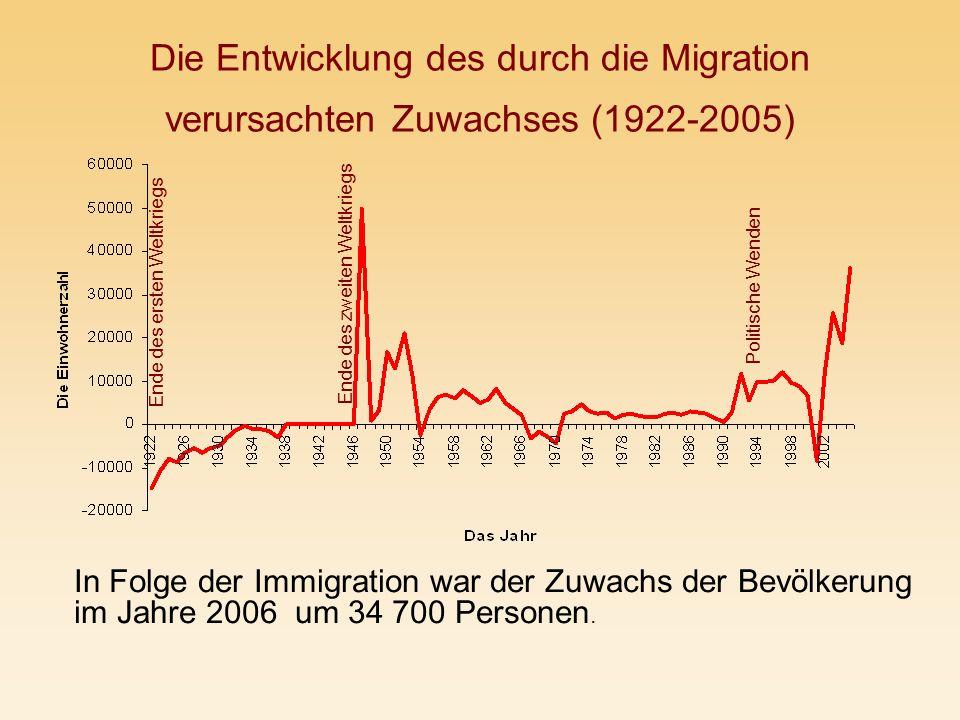 Die Entwicklung des durch die Migration verursachten Zuwachses (1922-2005)