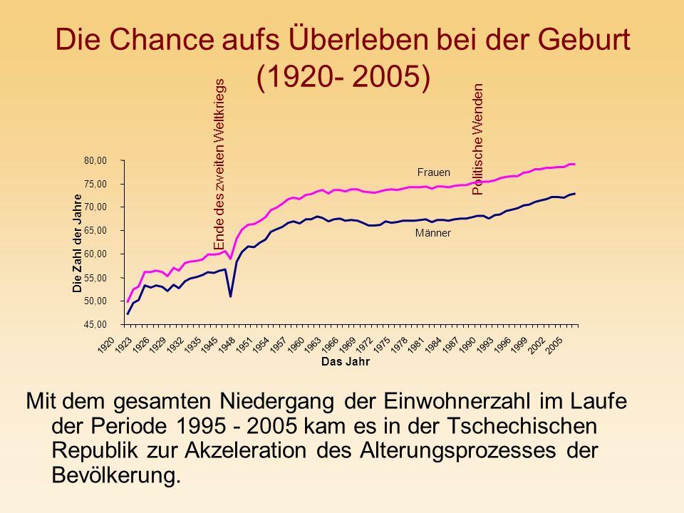 Die Chance aufs Überleben bei der Geburt (1920- 2005)