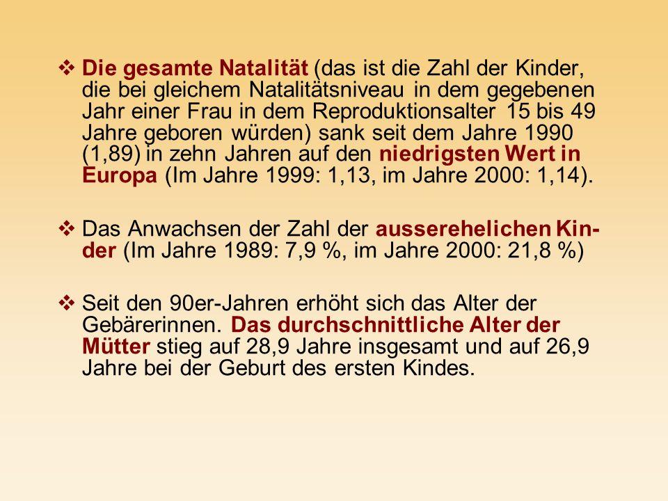 Die gesamte Natalität (das ist die Zahl der Kinder, die bei gleichem Natalitätsniveau in dem gegebenen Jahr einer Frau in dem Reproduktionsalter 15 bis 49 Jahre geboren würden) sank seit dem Jahre 1990 (1,89) in zehn Jahren auf den niedrigsten Wert in Europa (Im Jahre 1999: 1,13, im Jahre 2000: 1,14).