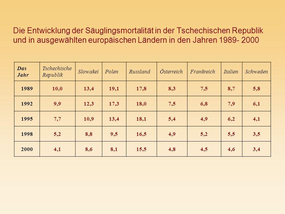 Die Entwicklung der Säuglingsmortalität in der Tschechischen Republik und in ausgewählten europäischen Ländern in den Jahren 1989- 2000