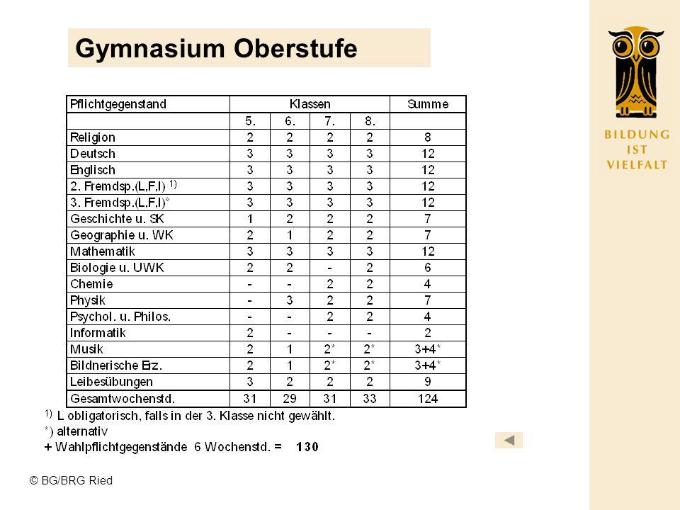 Gymnasium Oberstufe © BG/BRG Ried