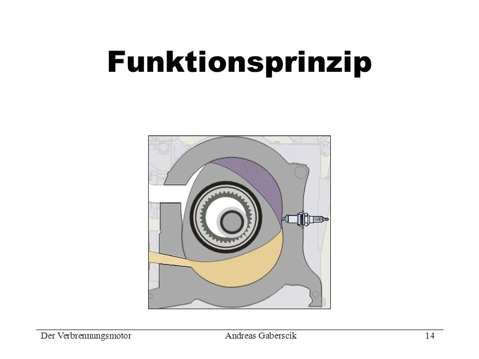 Funktionsprinzip Der Verbrennungsmotor Andreas Gaberscik 14