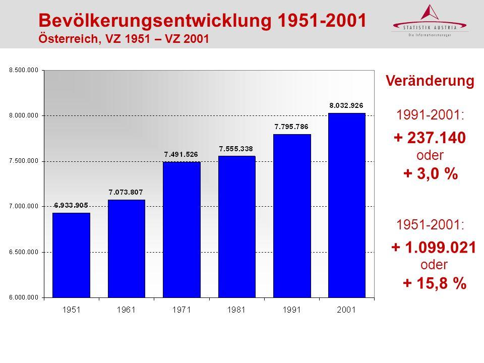 Bevölkerungsentwicklung 1951-2001 Österreich, VZ 1951 – VZ 2001