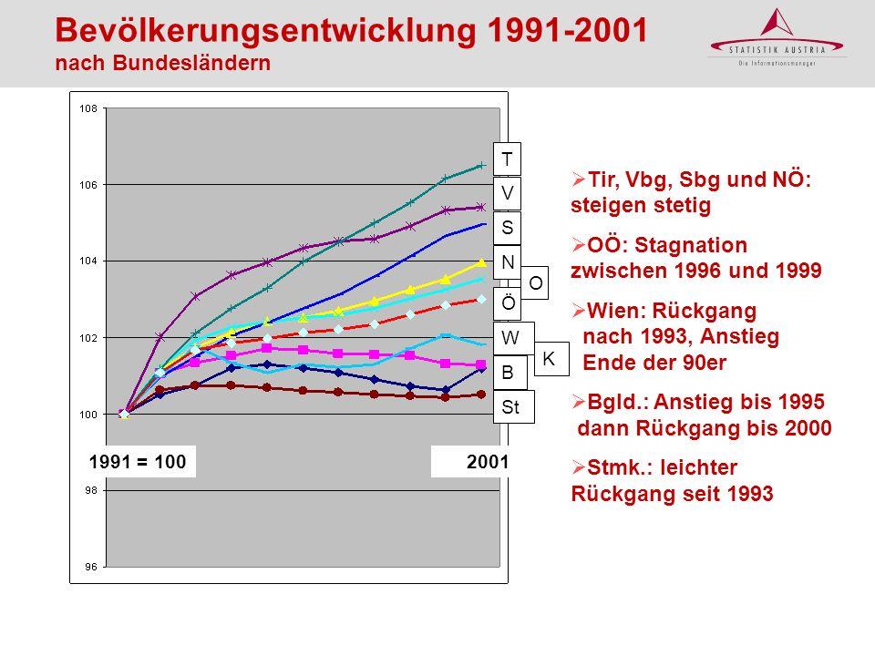 Bevölkerungsentwicklung 1991-2001 nach Bundesländern