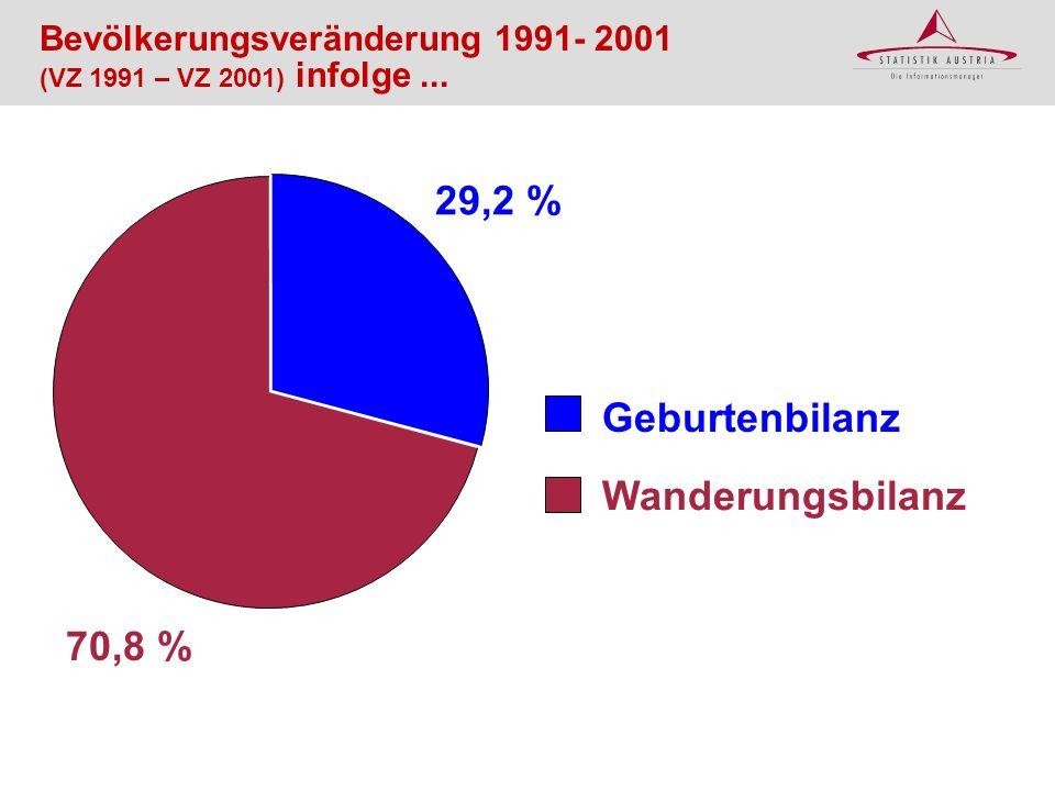 29,2 % Geburtenbilanz Wanderungsbilanz 70,8 %