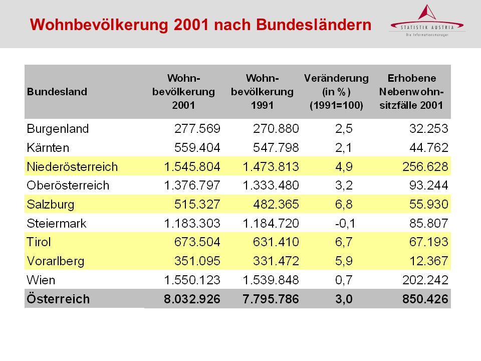 Wohnbevölkerung 2001 nach Bundesländern
