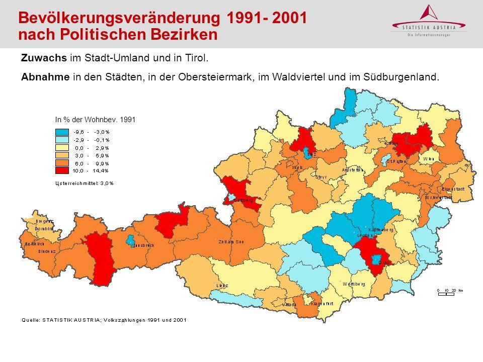 Bevölkerungsveränderung 1991- 2001 nach Politischen Bezirken